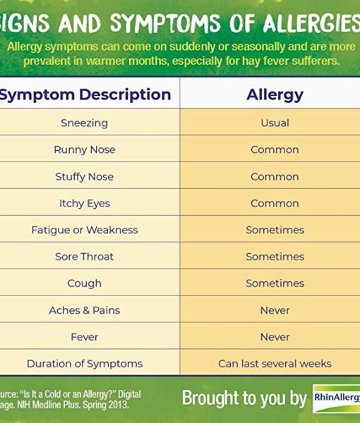 Boiron RhinAllergy - homeopathic remedy to relieve symptoms of upper respiratory allergies such as itchy and watery eyes, sneezing, runny nose and itchy throat and nose.