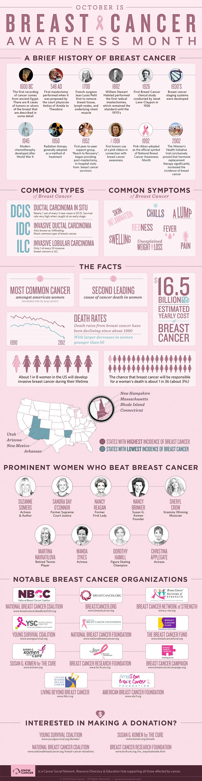 Breast cancer awareness month facts.